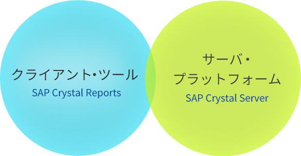 SAP Crystal Solutionsの構成モジュール
