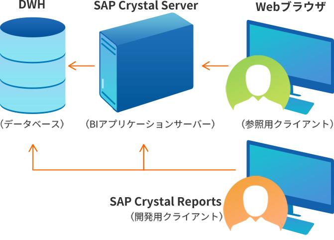 SAP Crystal システム概要構成