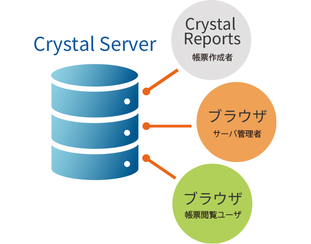 Dashboard Design Crystal Reports Crystal Server モバイル対応、キーワード検索、Exprorer